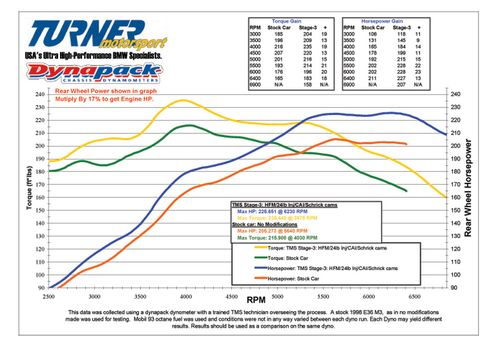 Engine_obd_stage_3_dyno